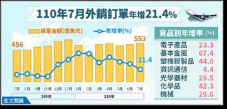 7月外銷訂單553億美元連17紅 創下歷年同月新高