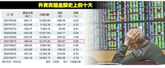 外資狂拋 台股重挫450點