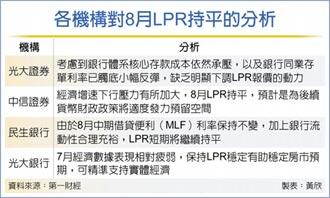 陸LPR連16月 原地踏步