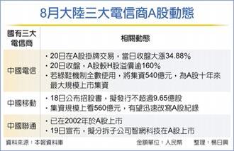 中國電信返A 上市首日漲35%