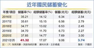 儲蓄率攻頂 今年上看41.32%