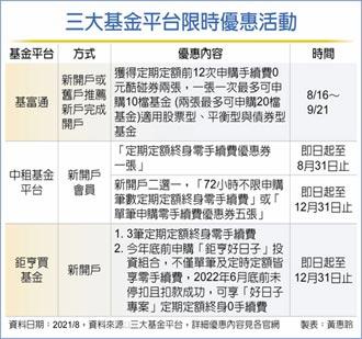 三大基金平台 申購定期定額免手續費
