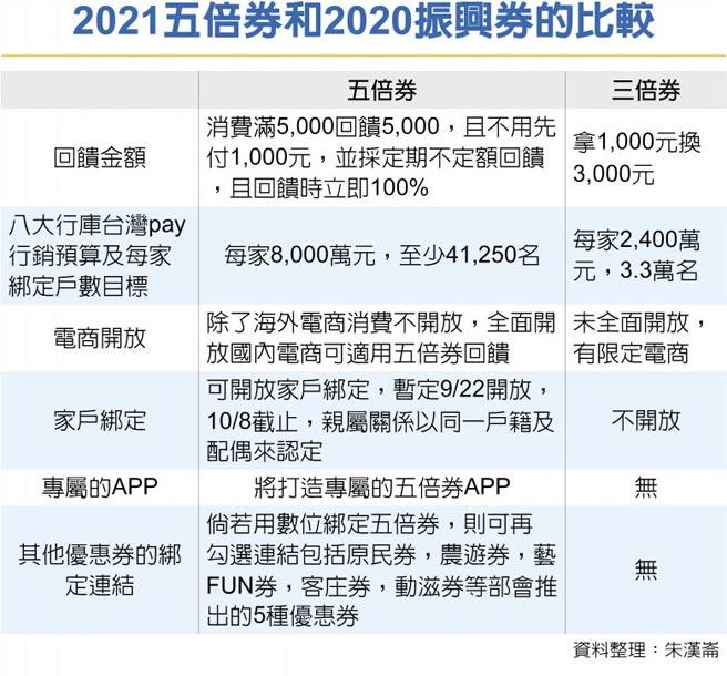 2021五倍券和2020振興券的比較