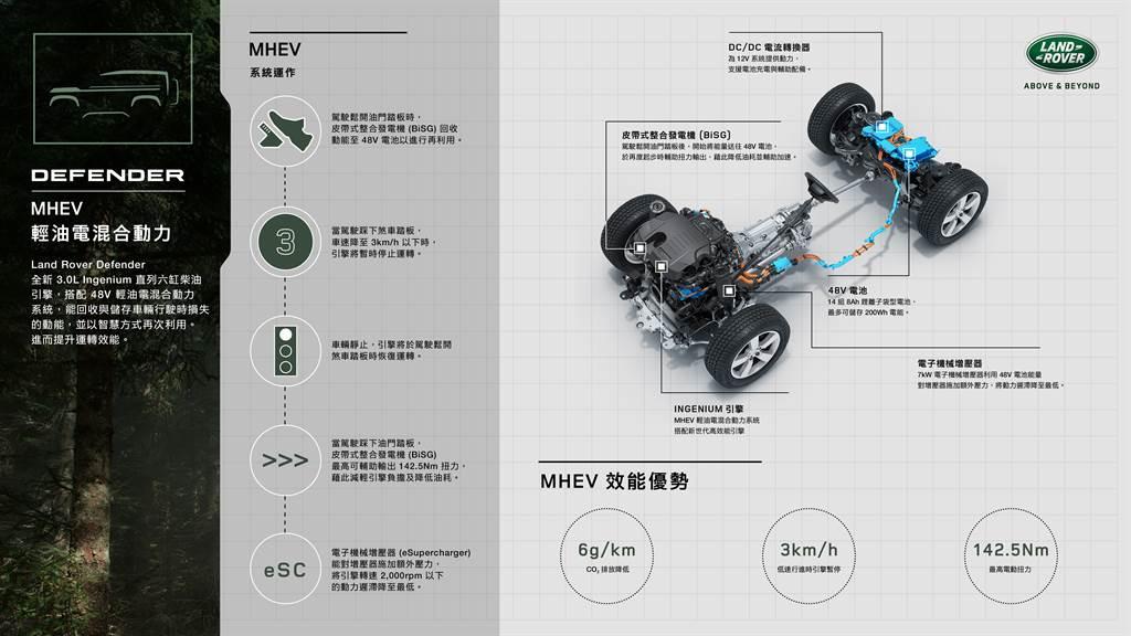 搭載3.0L直六渦輪柴油引擎,搭配48V MHEV輕油電混合動力輔助,不僅降低碳排放,也減少渦輪遲滯產生。(圖/業者提供)
