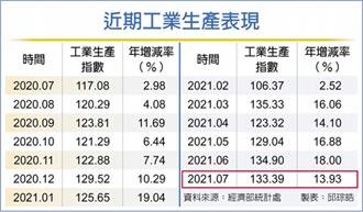 穩定復甦 7月工業生產連18紅