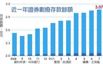 近12年新高 散戶大爆發 交易占比衝75%