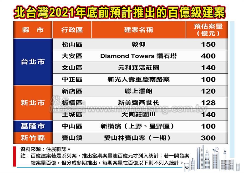 北台灣2021年底前預計推出的百億級建案
