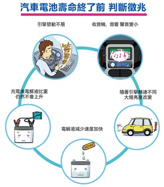 汽車電池小常識Q&A