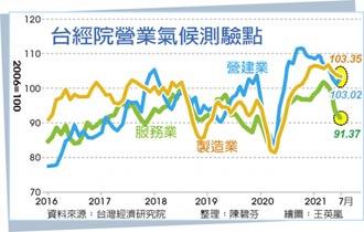 7月製造業營業氣候 連三降