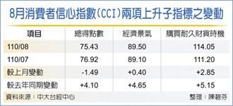 8月CCI 購買耐久財意願大增