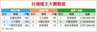 台灣權王-統一證券 台股反彈不追高 兩族群成亮點
