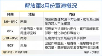 中國全程緊盯 美艦過航台海