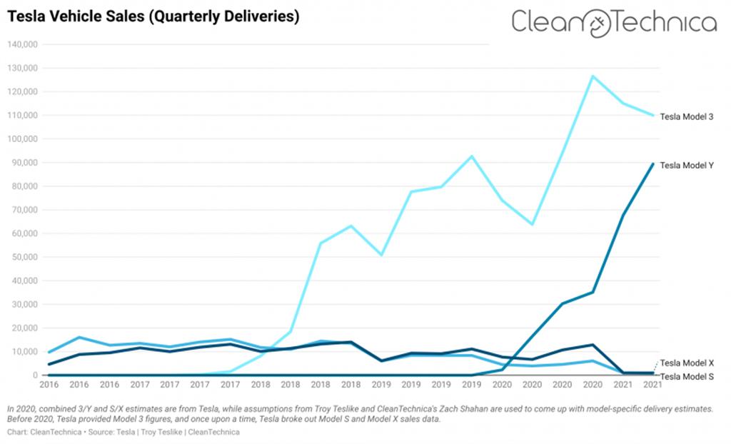 Tesla Model 3成為唯一百萬銷量電動車 下一個會是Model Y?(圖/CleanTechnica)