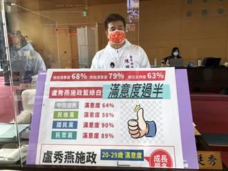 盧秀燕六都施政滿意度躍升第二 無黨市議員給高度肯定
