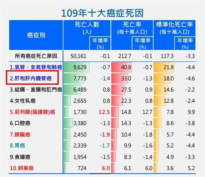 109年國人死因統計結果,十大癌症中,肝癌已連續41年排名前2名。(圖/衛福部資料)