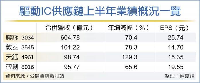 驅動IC供應鏈 訂單滿到年底