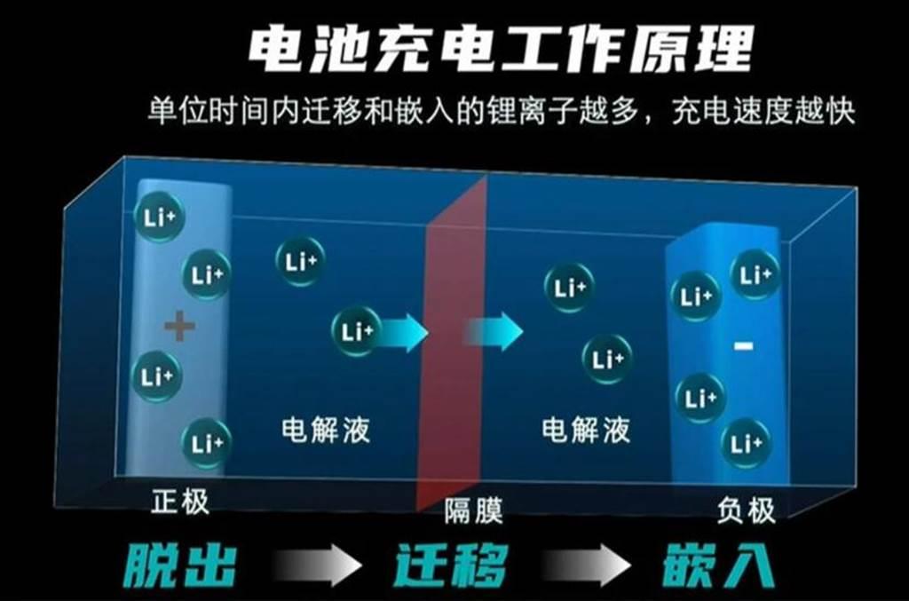 電動車充電技術再突破 480kW快充8分鐘充飽80%(圖/DDCar)