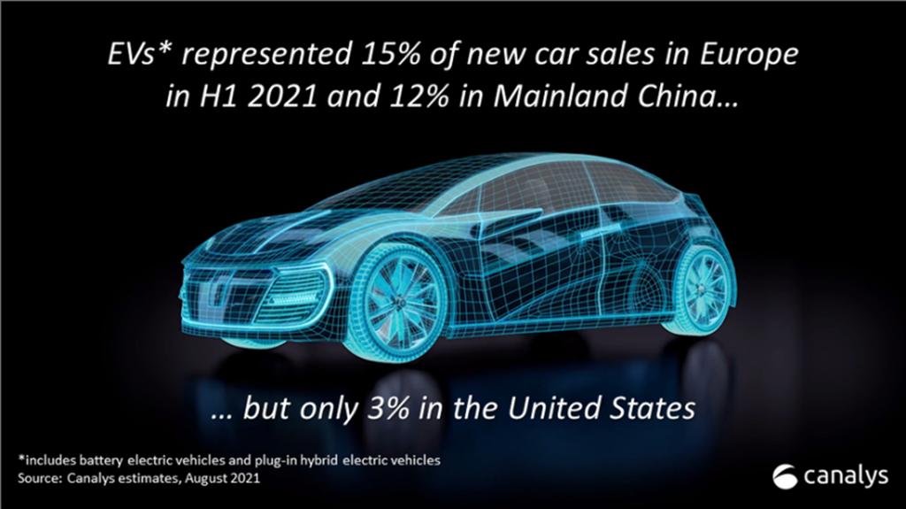 2021上半年電動車銷售成績出爐 特斯拉市佔奪冠、福斯緊追在後(圖/DDCar)