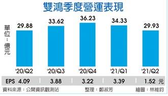 雙鴻樂看2022營收、毛利率雙雙成長