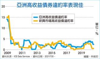亞洲高收益債 短空長多