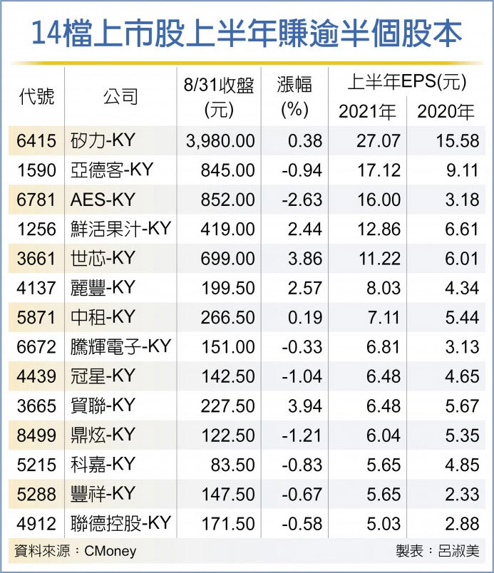 KY股上半年賺翻 年增八成