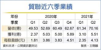 三大需求強 貿聯Q2三率三升