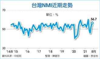 台灣NMI甩陰霾 連2月擴張