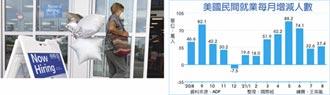 ADP就業報告低迷 美元跟跌
