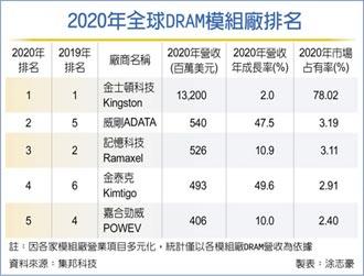 DRAM模組廠 威剛返全球第二