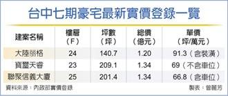 台中七期再現9字頭 大陸丽格單價登今年最高