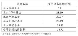 開學購物季來臨,台灣大口吃蘋果