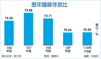 國銀7月存款 暴增4,897億