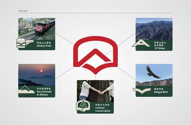 阿里山林鐵新logo亮相,由高山、雲海、飛鳥等元素組成。(林鐵及文資處提供/張亦惠嘉縣傳真)
