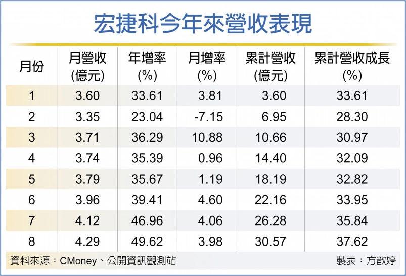 宏捷科8月營收4.29億 攀峰