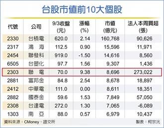 聯電市值 躍居台股第5大