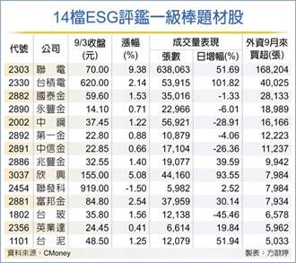 14檔ESG題材股 外資買起來
