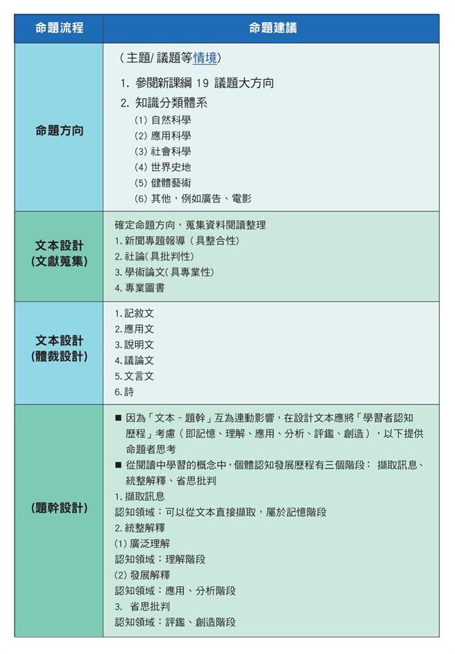 語文類命題參考