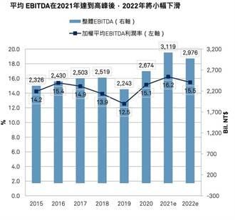 台灣50大企業 平均EBITDA利潤率創史上新高