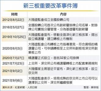 京交所成熟企業 可轉滬深兩市