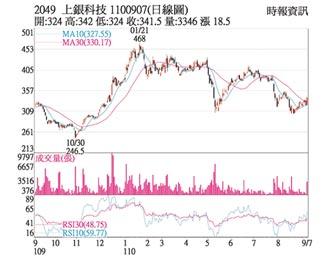 熱門股-上銀 價漲量增震盪走高