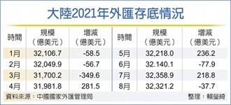 陸8月外匯存底 略減0.12%