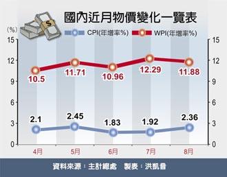 8月物價指數 再破2%通膨警戒線