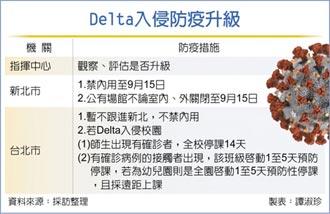 Delta入侵社區 新北升級防疫
