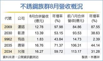 鋼市量價揚 不銹鋼廠營運報喜