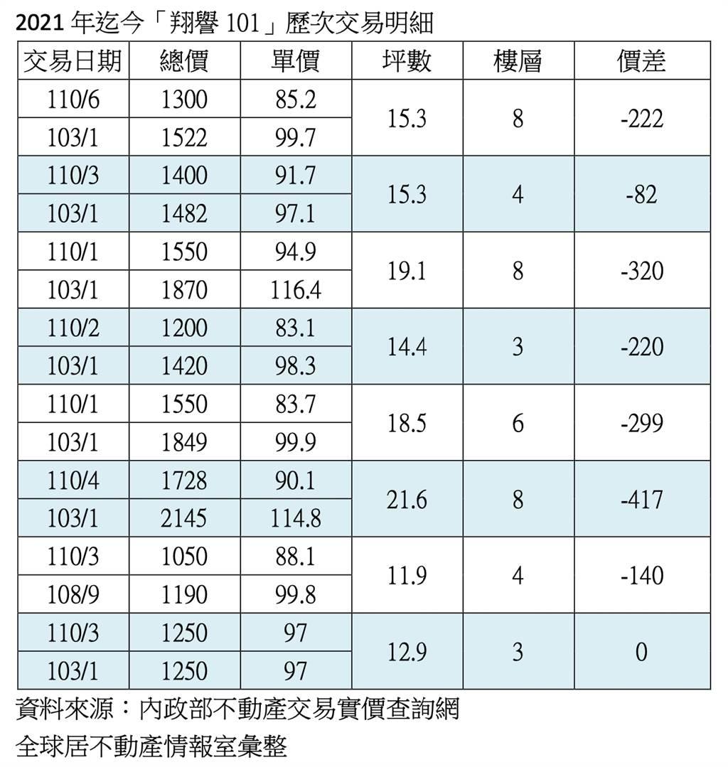 2021年迄今「翔譽101」歷次交易明細