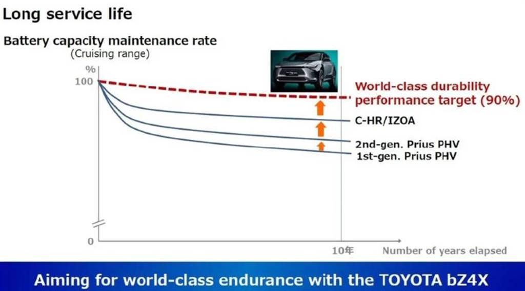 電池黑科技?Toyota 宣稱 bZ4X 電動休旅十年後仍可保有 90% 電池容量(圖/InsideEV)