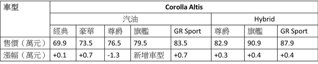 TOYOTA COROLLA ALTIS 22年式車型售價表(陳彥文製表)