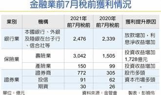 金融業2021好年冬 獲利挑戰8,000億