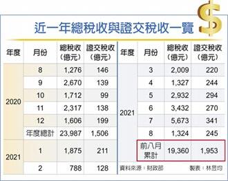 8月證交稅連23紅 史上最長