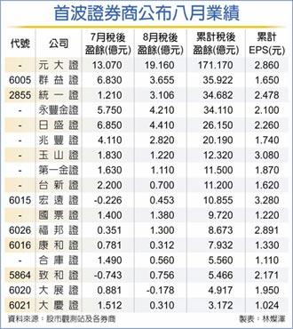 券商八月業績 5家賺逾3億